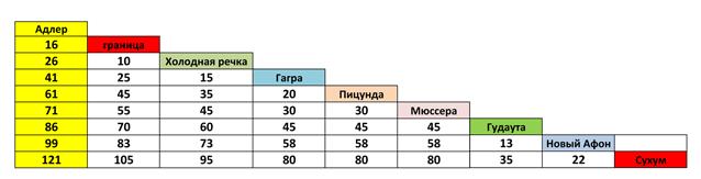 шкала расстояний Абхазии